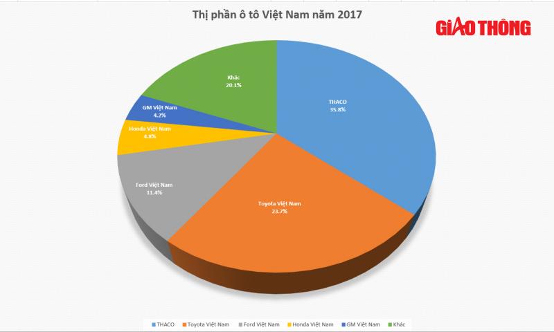 Sụt giảm nhưng Thaco vẫn dẫn đầu thị phần ô tô năm 2017