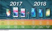 Hé lộ loại pin mới dung lượng khủng mà iPhone 2018 sẽ trang bị