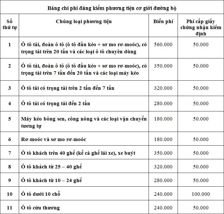 Bảng lệ phí đăng kiểm - 4