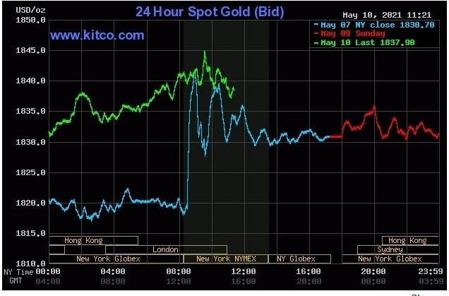 giá vàng hôm nay 11/5: giá vàng trong nước tăng nhẹ