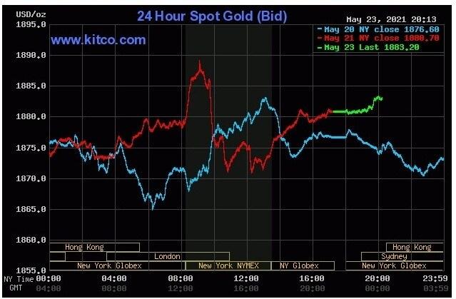 giá vàng hôm nay 24/5: Đầu tuần vàng có tăng như dự báo?