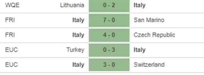 Thành tích 5 trận gần nhất của Italia