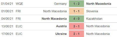 Thành tích gần đây của Bắc Macedonia
