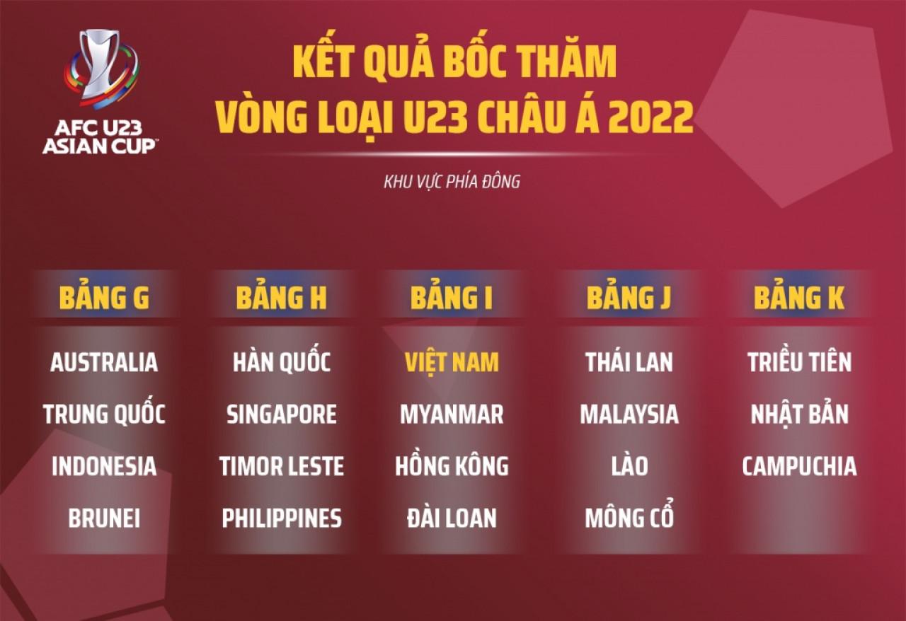 bốc thăm giải u23 châu Á: việt nam vào bảng đấu cực dễ