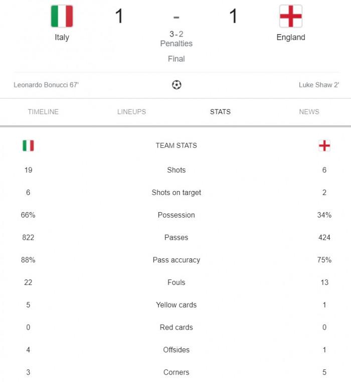 """kết quả Ý vs anh: thiên thanh """"bóp nát"""" trái tim sư tử"""